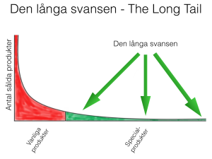 Den långa svansen/The Long Tail 2