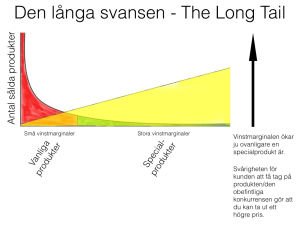 Den långa svansen/The Long Tail 3